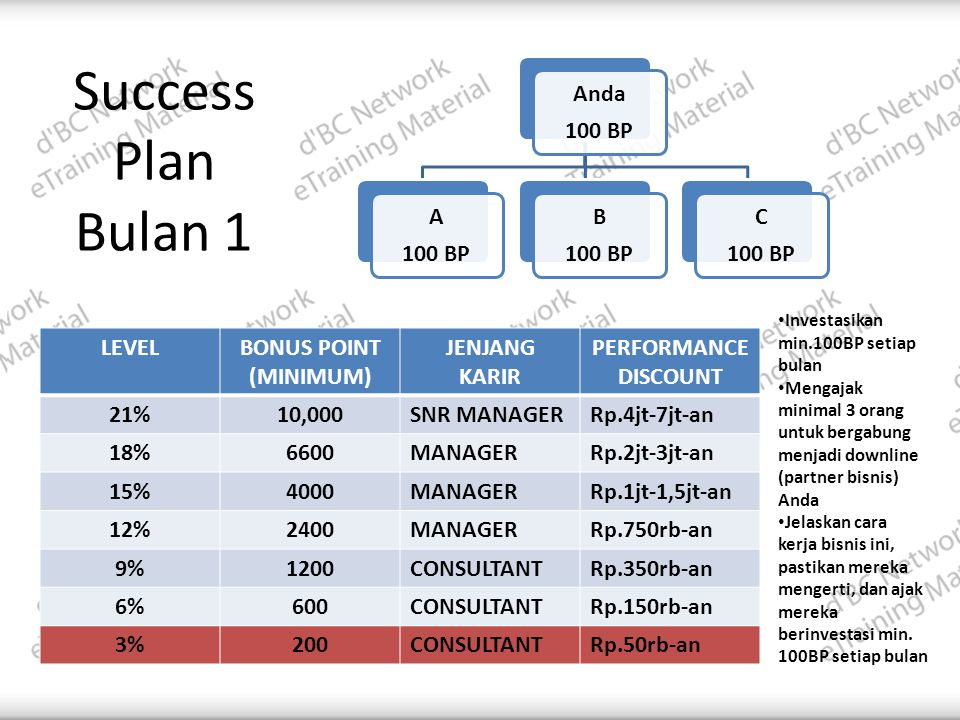 Success Plan Bulan 1 LEVEL BONUS POINT (MINIMUM) JENJANG KARIR