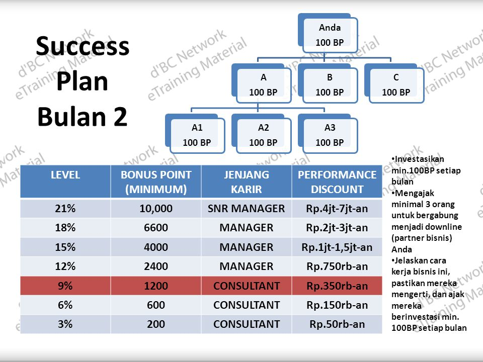 Success Plan Bulan 2 LEVEL BONUS POINT (MINIMUM) JENJANG KARIR