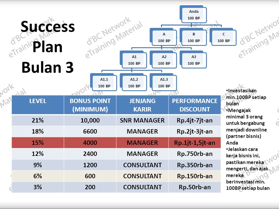 Success Plan Bulan 3 LEVEL BONUS POINT (MINIMUM) JENJANG KARIR