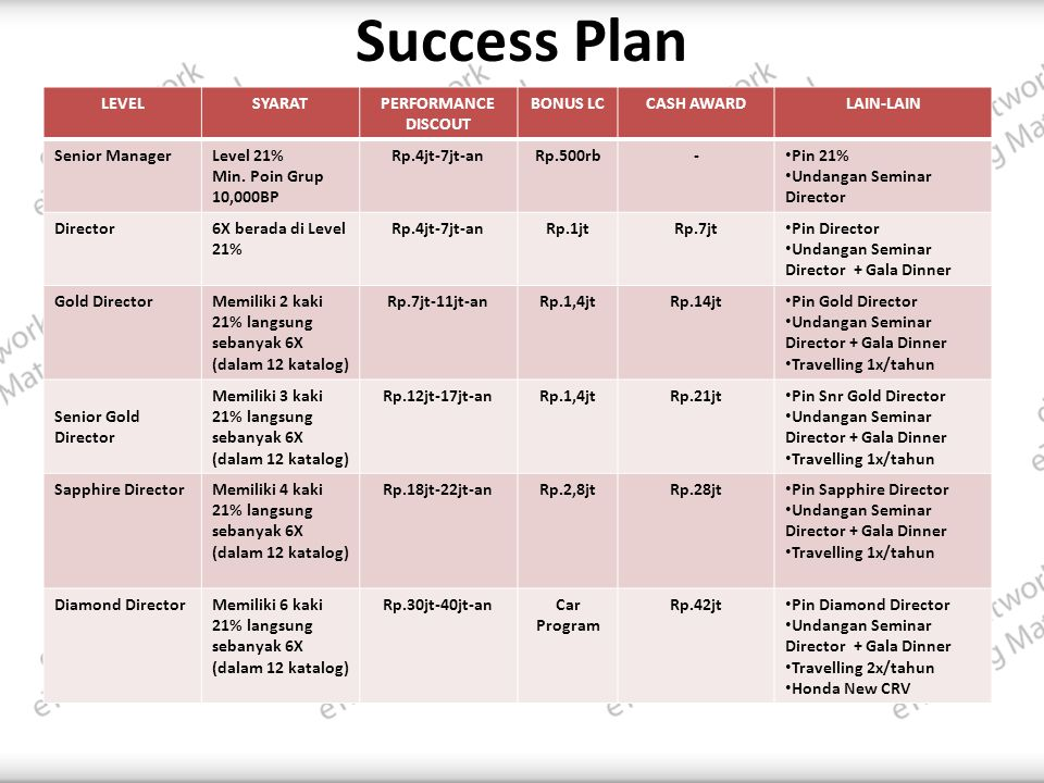 Success Plan LEVEL SYARAT PERFORMANCE DISCOUT BONUS LC CASH AWARD
