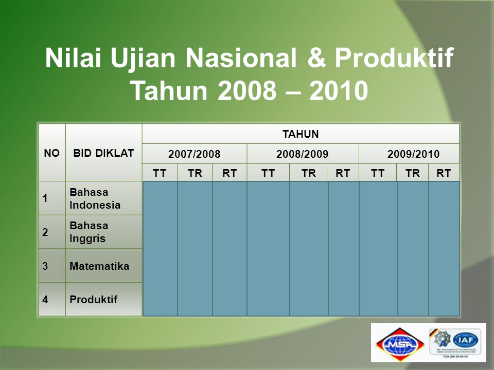 Nilai Ujian Nasional & Produktif Tahun 2008 – 2010