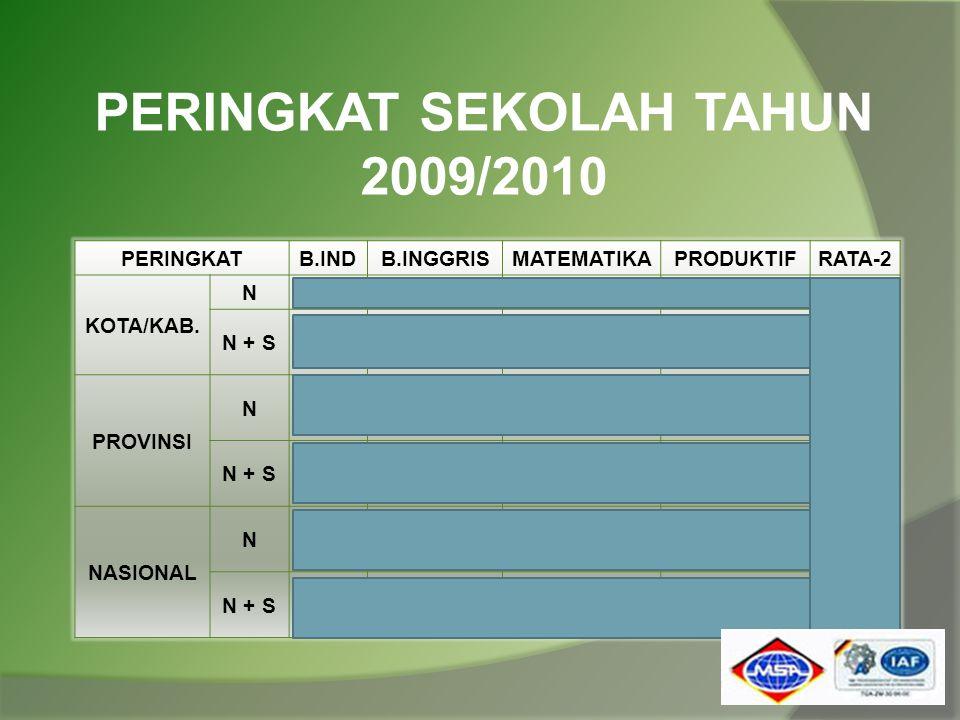 PERINGKAT SEKOLAH TAHUN 2009/2010