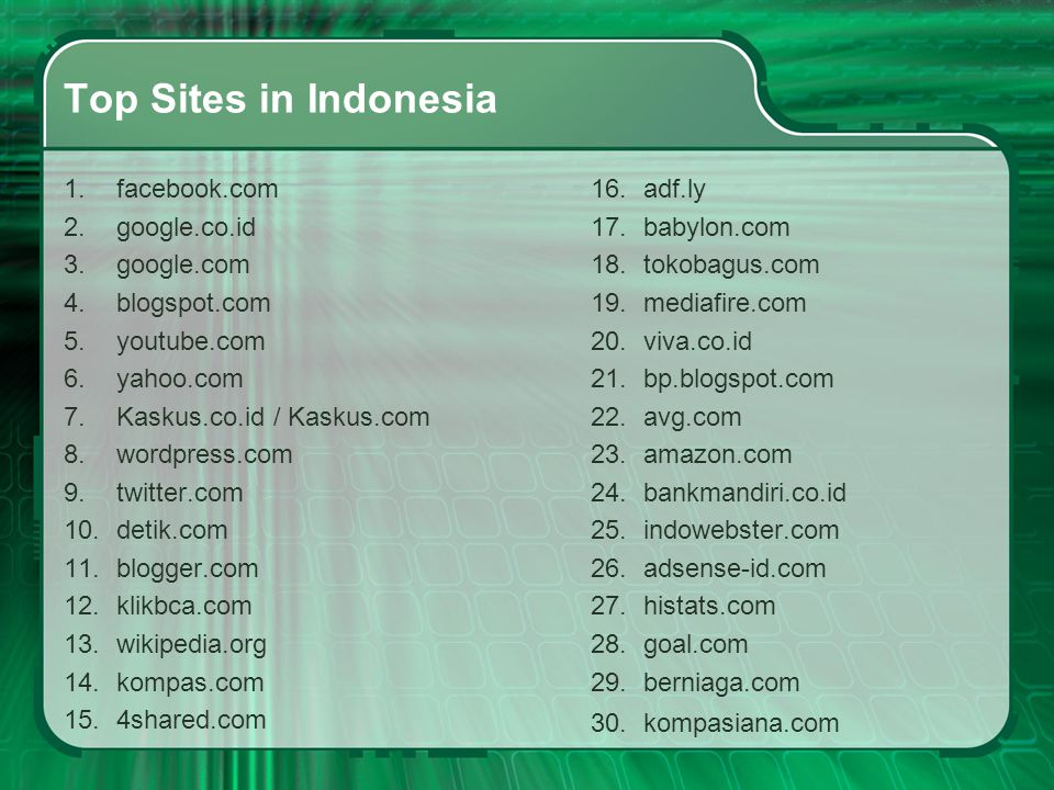 Top Sites in Indonesia facebook.com google.co.id google.com