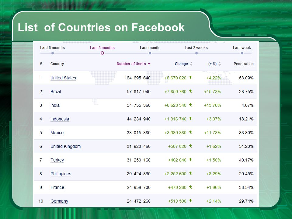 List of Countries on Facebook