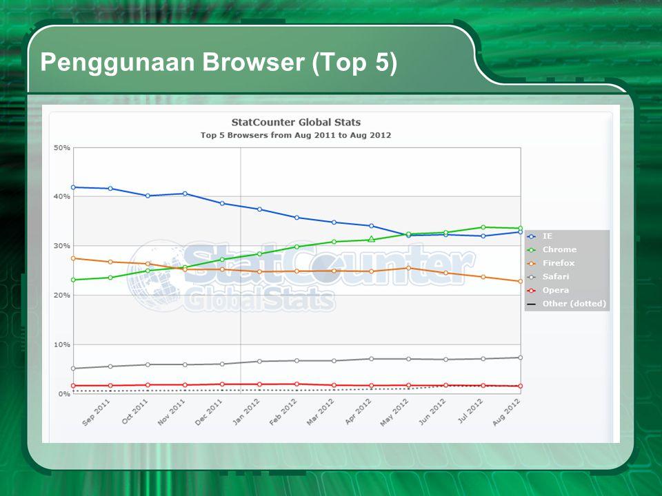 Penggunaan Browser (Top 5)
