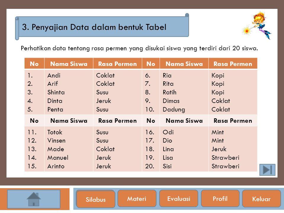 3. Penyajian Data dalam bentuk Tabel