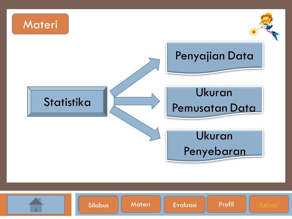 Materi Penyajian Data Ukuran Pemusatan Data Statistika