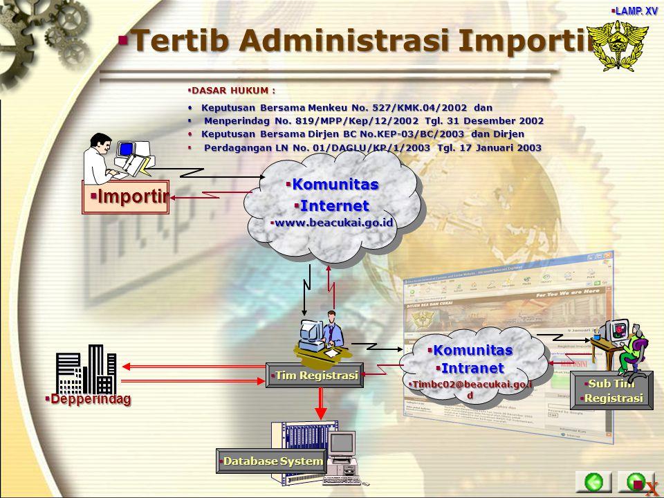 Tertib Administrasi Importir