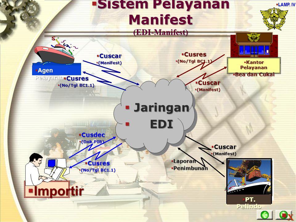 Sistem Pelayanan Manifest (EDI-Manifest)