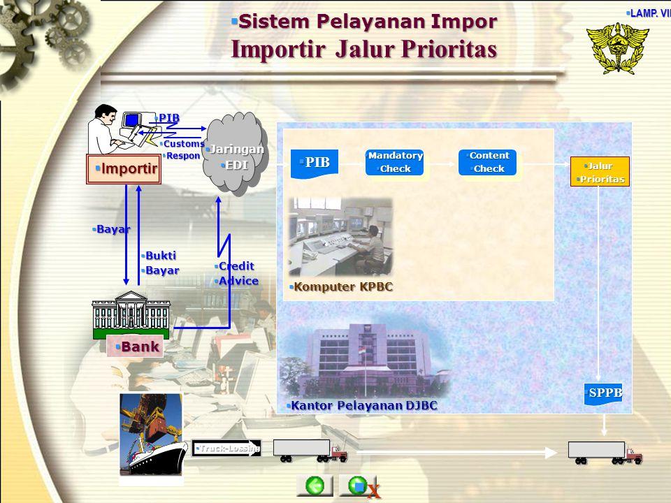 Sistem Pelayanan Impor Importir Jalur Prioritas