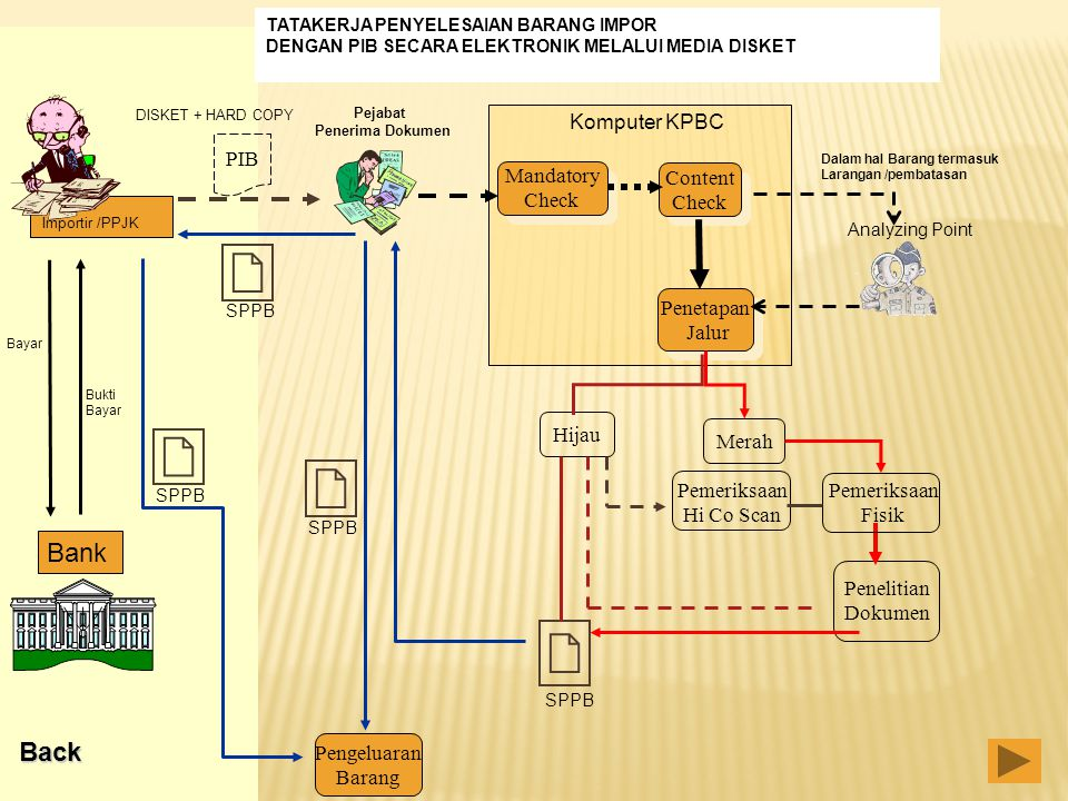 Bank Back Komputer KPBC PIB Mandatory Check Content Check Penetapan