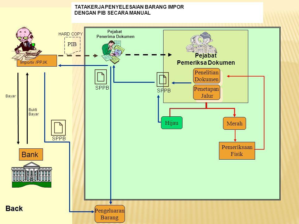 Bank Back PIB Pejabat Pemeriksa Dokumen Penelitian Dokumen Penetapan