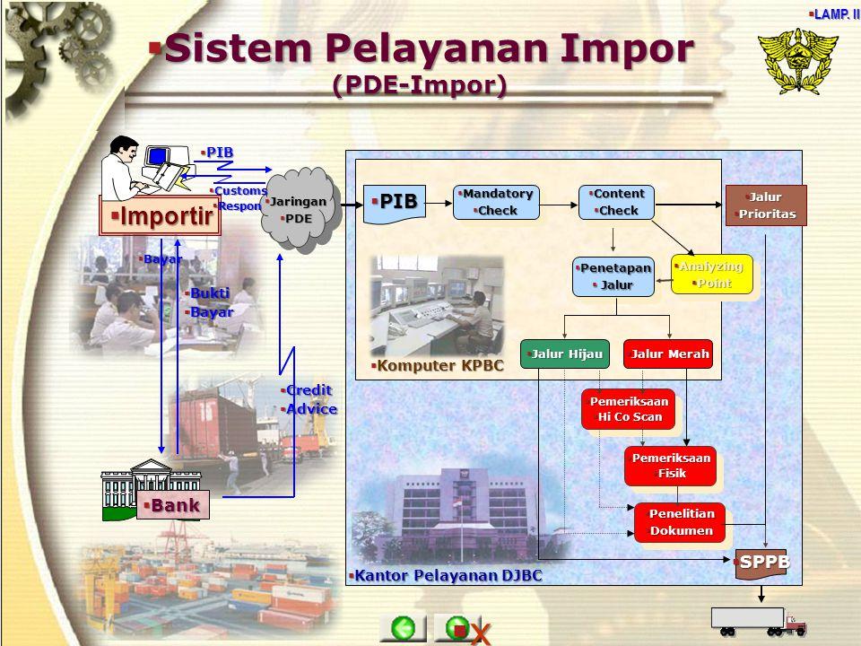 Sistem Pelayanan Impor (PDE-Impor)