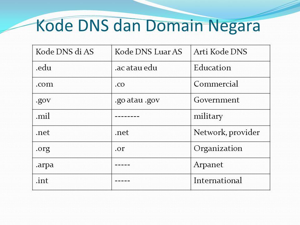 Kode DNS dan Domain Negara