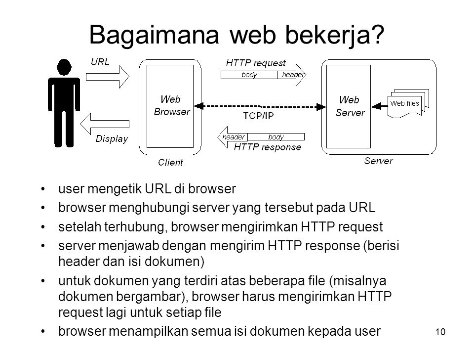 Bagaimana web bekerja user mengetik URL di browser