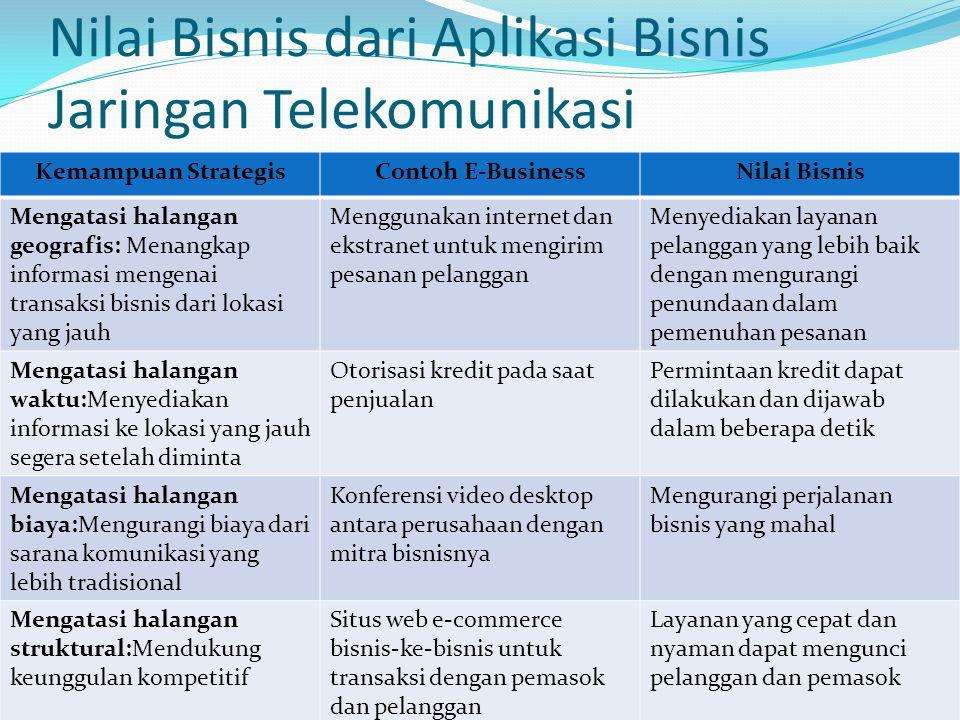 Nilai Bisnis dari Aplikasi Bisnis Jaringan Telekomunikasi