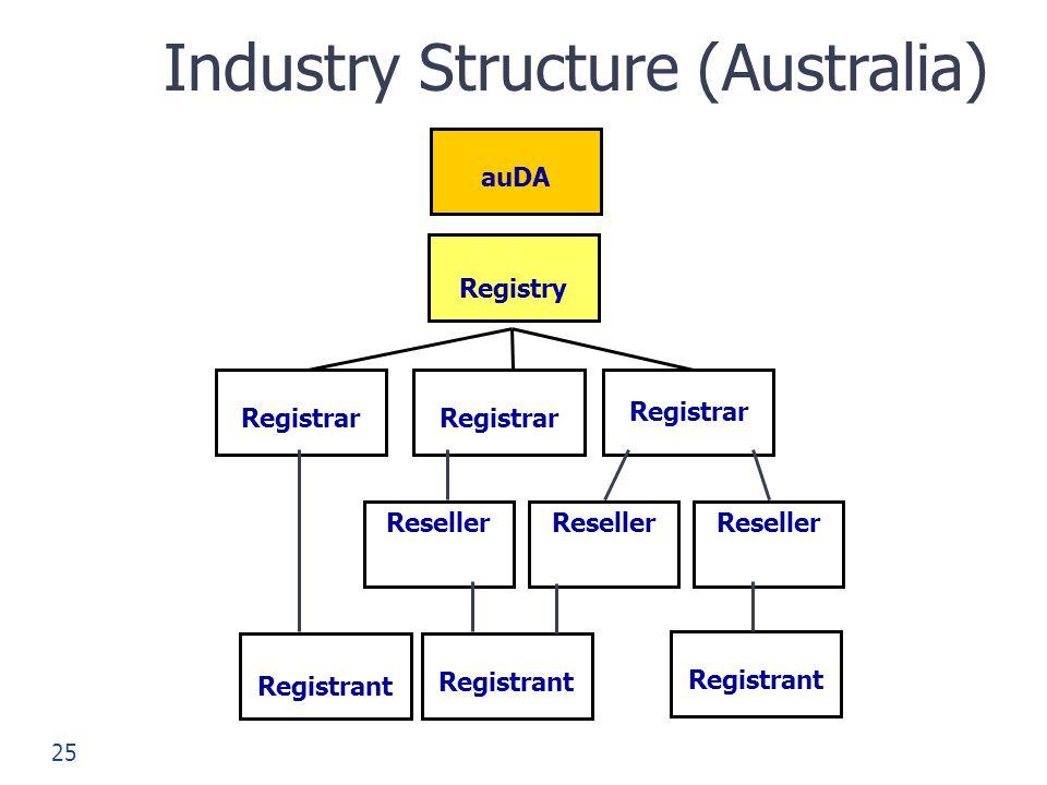 Industry Structure (Australia)