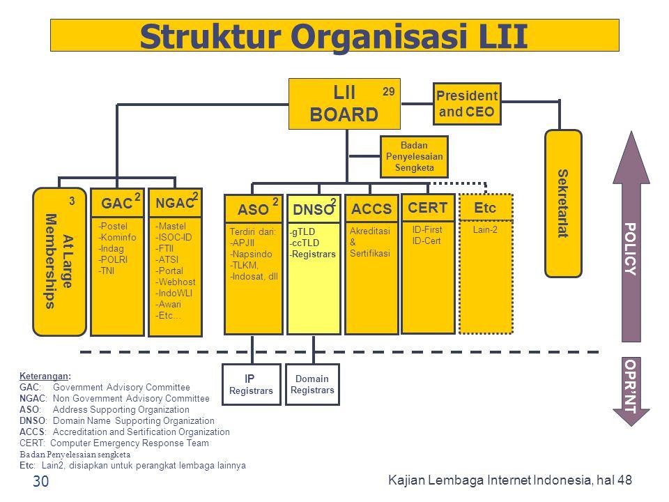 Struktur Organisasi LII