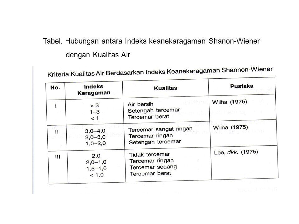 Tabel. Hubungan antara Indeks keanekaragaman Shanon-Wiener