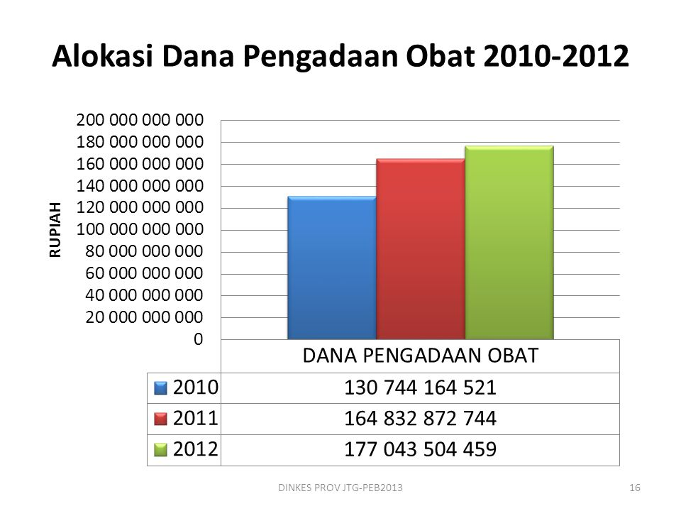 Alokasi Dana Pengadaan Obat 2010-2012