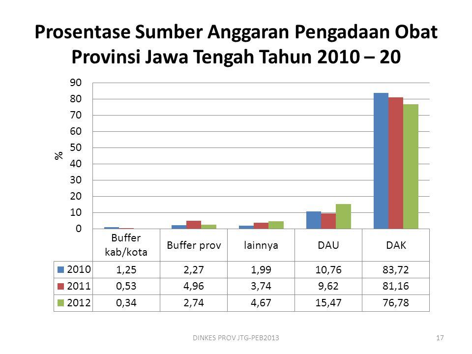 Prosentase Sumber Anggaran Pengadaan Obat Provinsi Jawa Tengah Tahun 2010 – 20