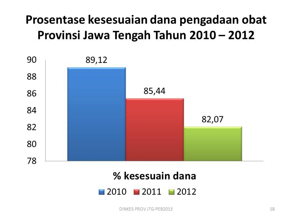 Prosentase kesesuaian dana pengadaan obat Provinsi Jawa Tengah Tahun 2010 – 2012