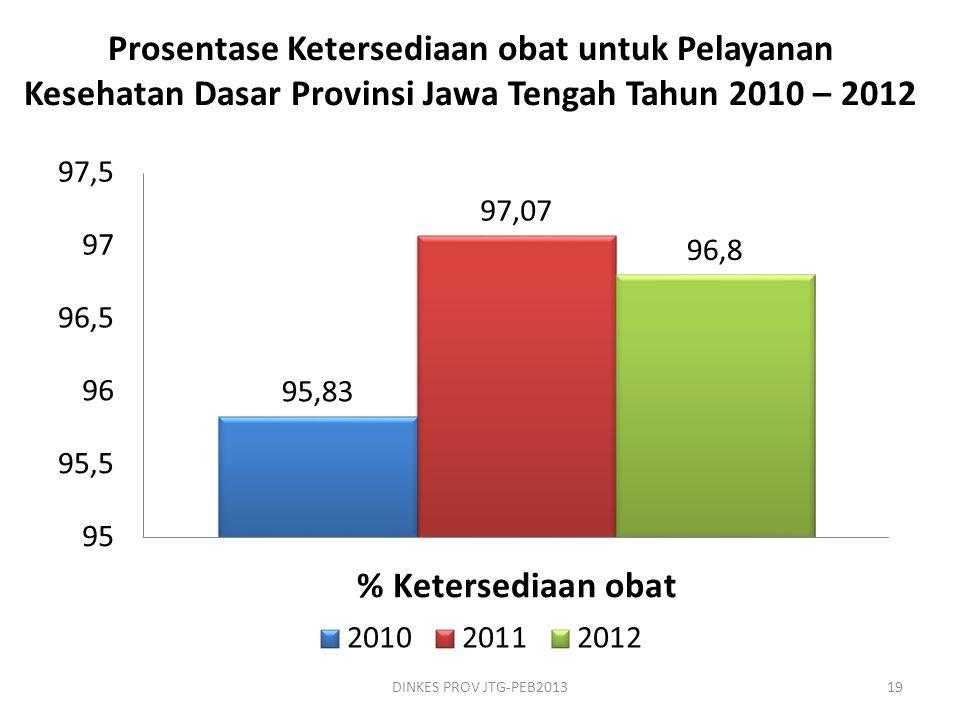 Prosentase Ketersediaan obat untuk Pelayanan Kesehatan Dasar Provinsi Jawa Tengah Tahun 2010 – 2012