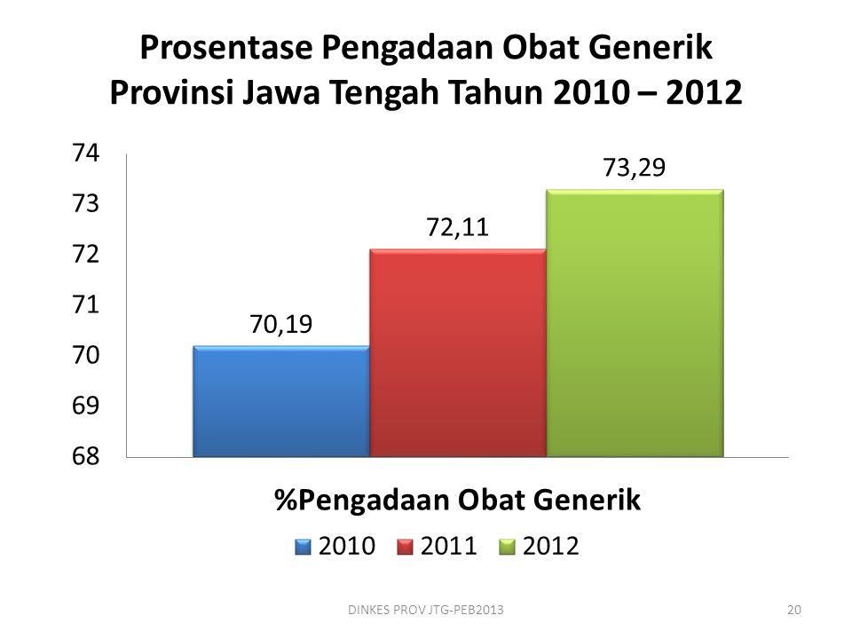 Prosentase Pengadaan Obat Generik Provinsi Jawa Tengah Tahun 2010 – 2012