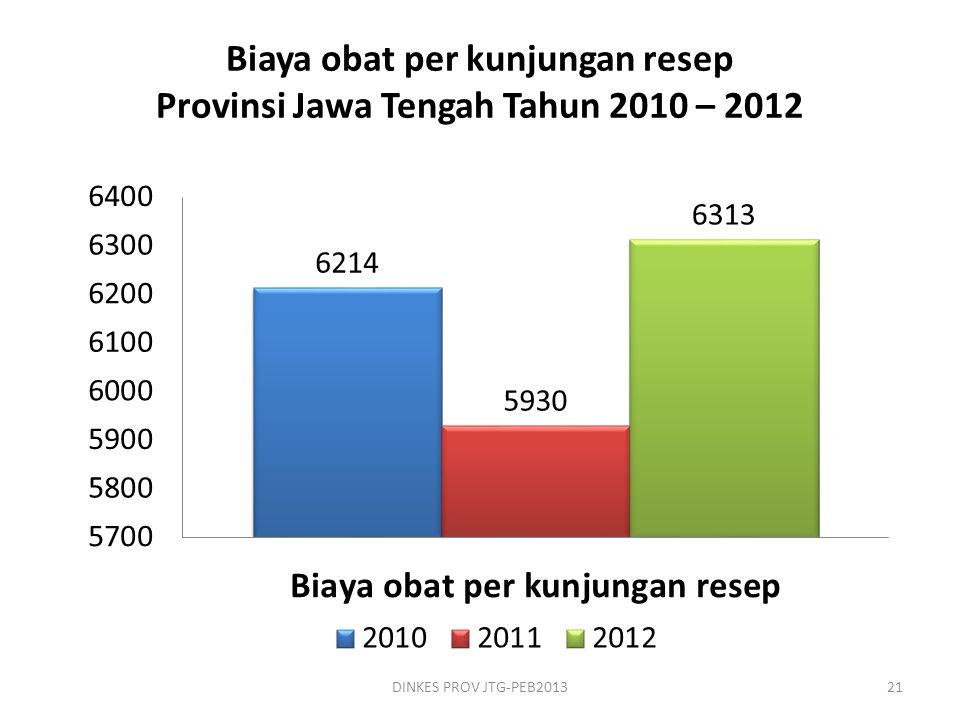 Biaya obat per kunjungan resep Provinsi Jawa Tengah Tahun 2010 – 2012