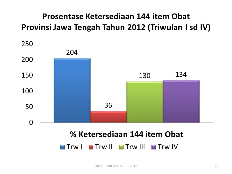 Prosentase Ketersediaan 144 item Obat Provinsi Jawa Tengah Tahun 2012 (Triwulan I sd IV)