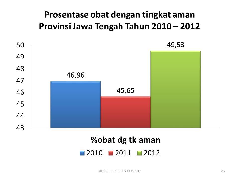 Prosentase obat dengan tingkat aman Provinsi Jawa Tengah Tahun 2010 – 2012