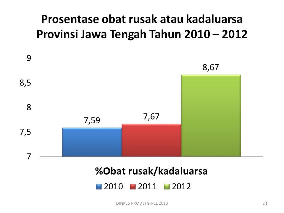 Prosentase obat rusak atau kadaluarsa Provinsi Jawa Tengah Tahun 2010 – 2012