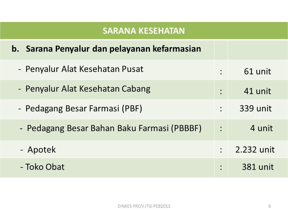 b. Sarana Penyalur dan pelayanan kefarmasian