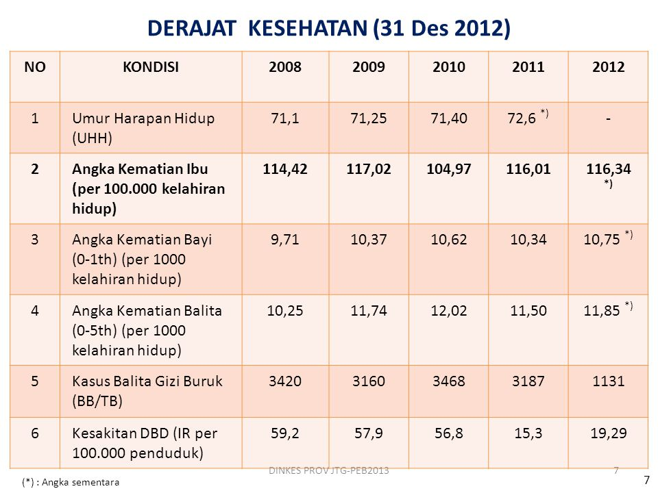 DERAJAT KESEHATAN (31 Des 2012)