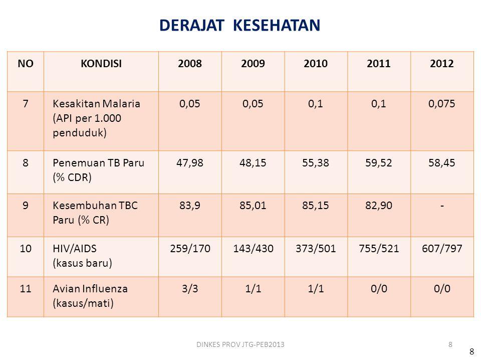 DERAJAT KESEHATAN NO KONDISI 2008 2009 2010 2011 2012 7