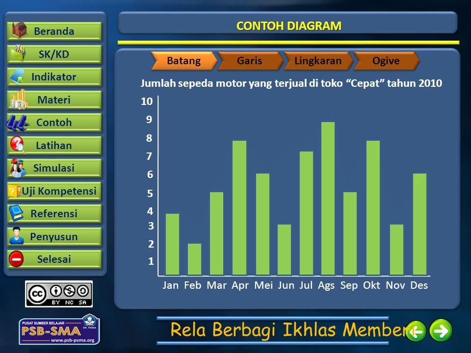 CONTOH DIAGRAM Batang Garis Lingkaran Ogive Bulan Unit Januari 4