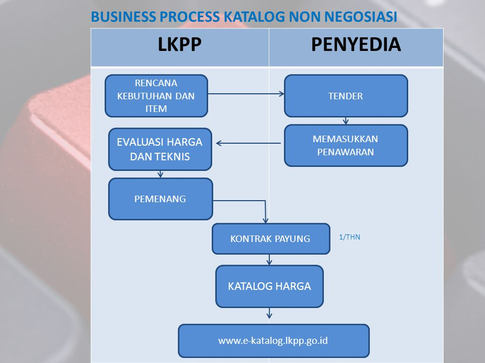 BUSINESS PROCESS KATALOG NON NEGOSIASI