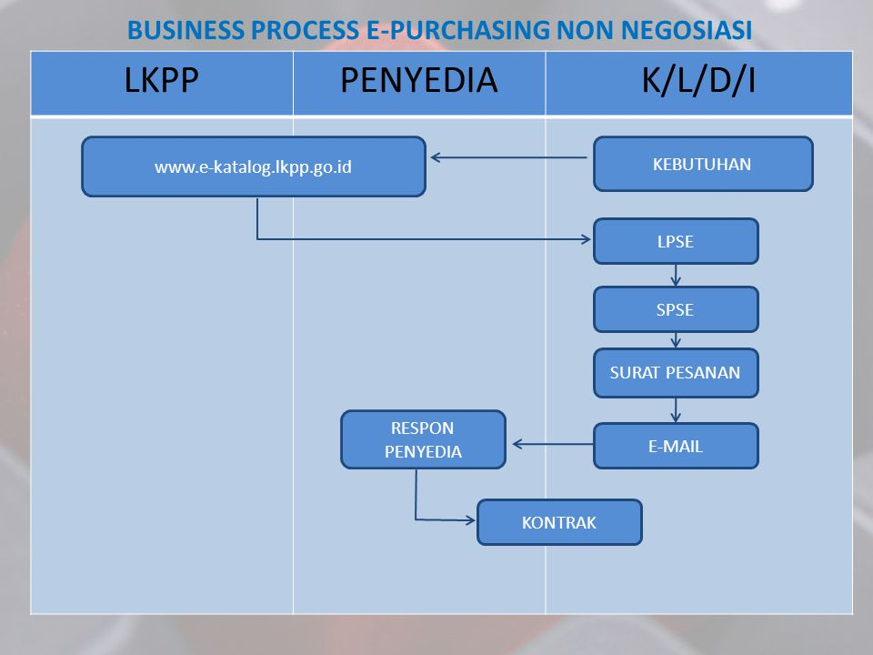 BUSINESS PROCESS E-PURCHASING NON NEGOSIASI