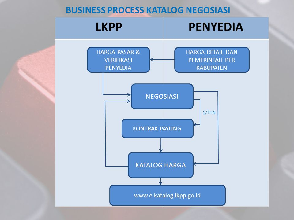 BUSINESS PROCESS KATALOG NEGOSIASI
