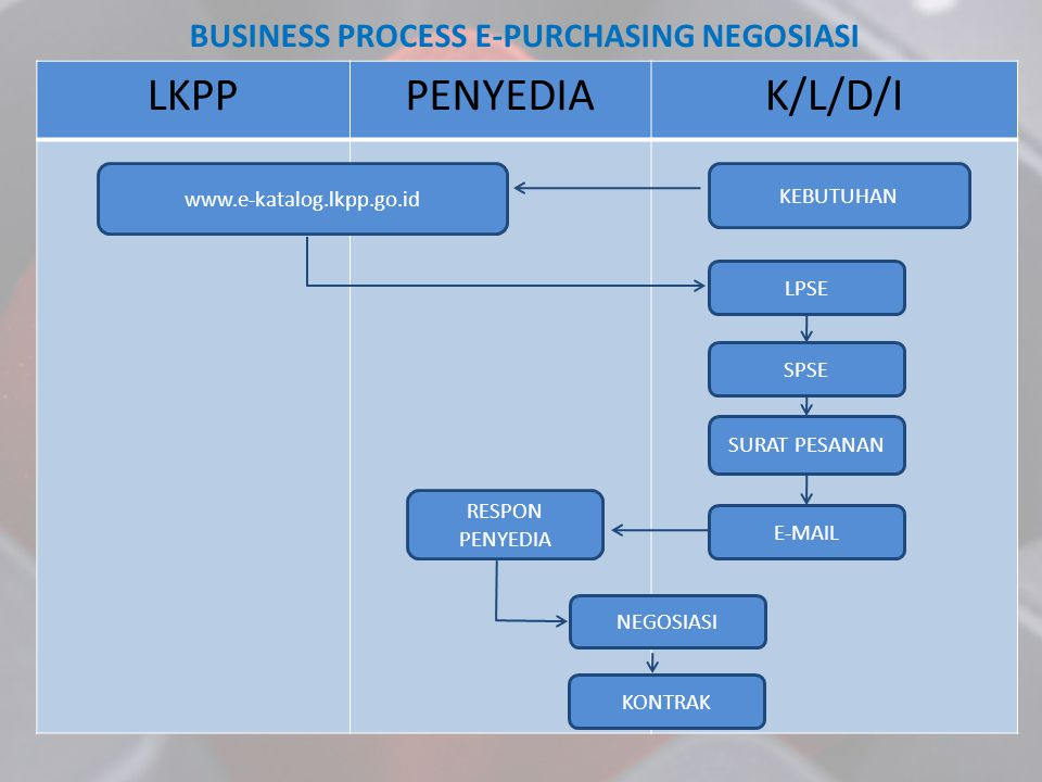 BUSINESS PROCESS E-PURCHASING NEGOSIASI