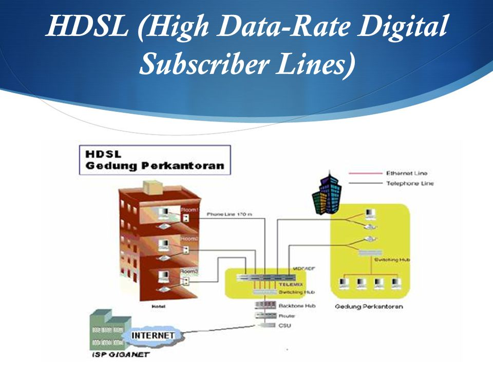 HDSL (High Data-Rate Digital Subscriber Lines)