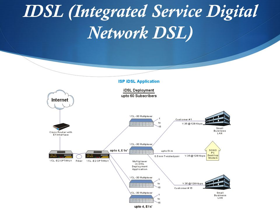 IDSL (Integrated Service Digital Network DSL)