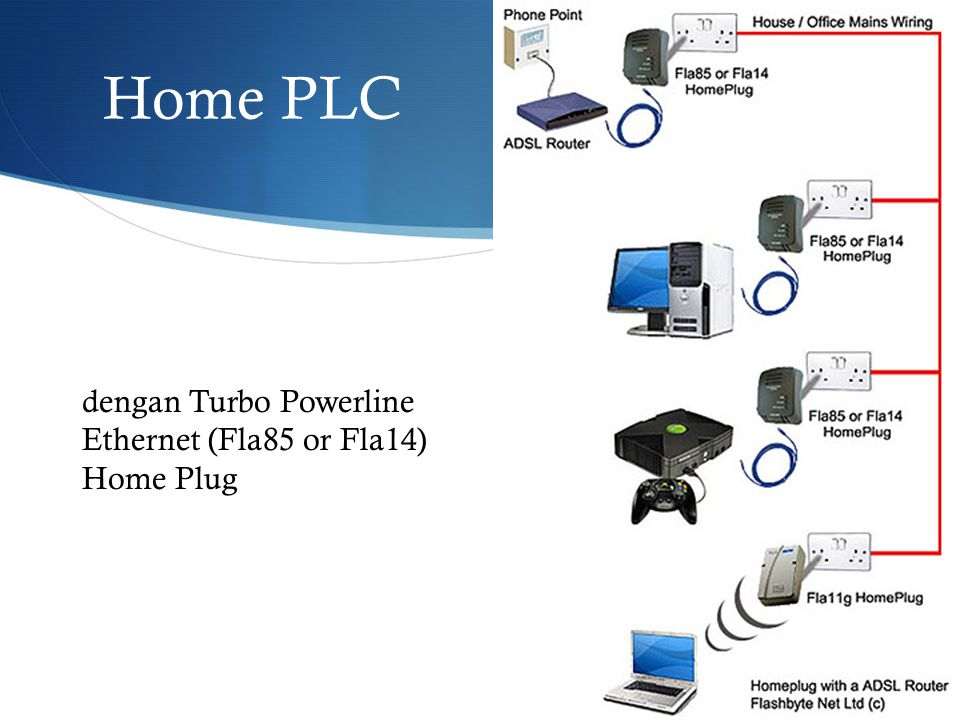 Home PLC dengan Turbo Powerline Ethernet (Fla85 or Fla14) Home Plug