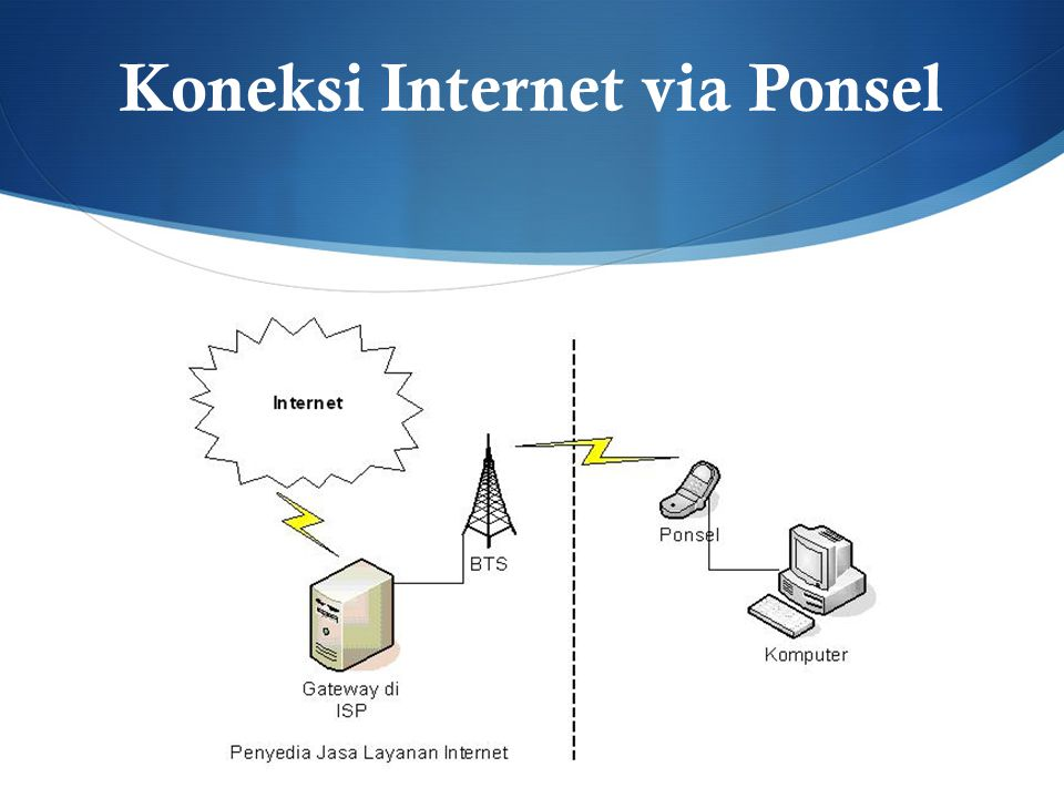 Koneksi Internet via Ponsel