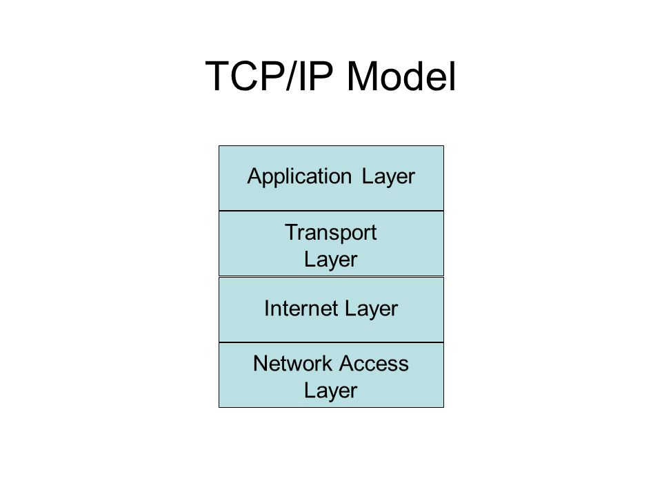 TCP/IP Model Application Layer Transport Layer Internet Layer