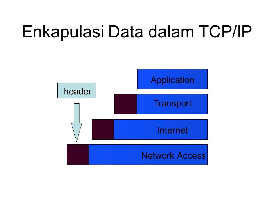 Enkapulasi Data dalam TCP/IP