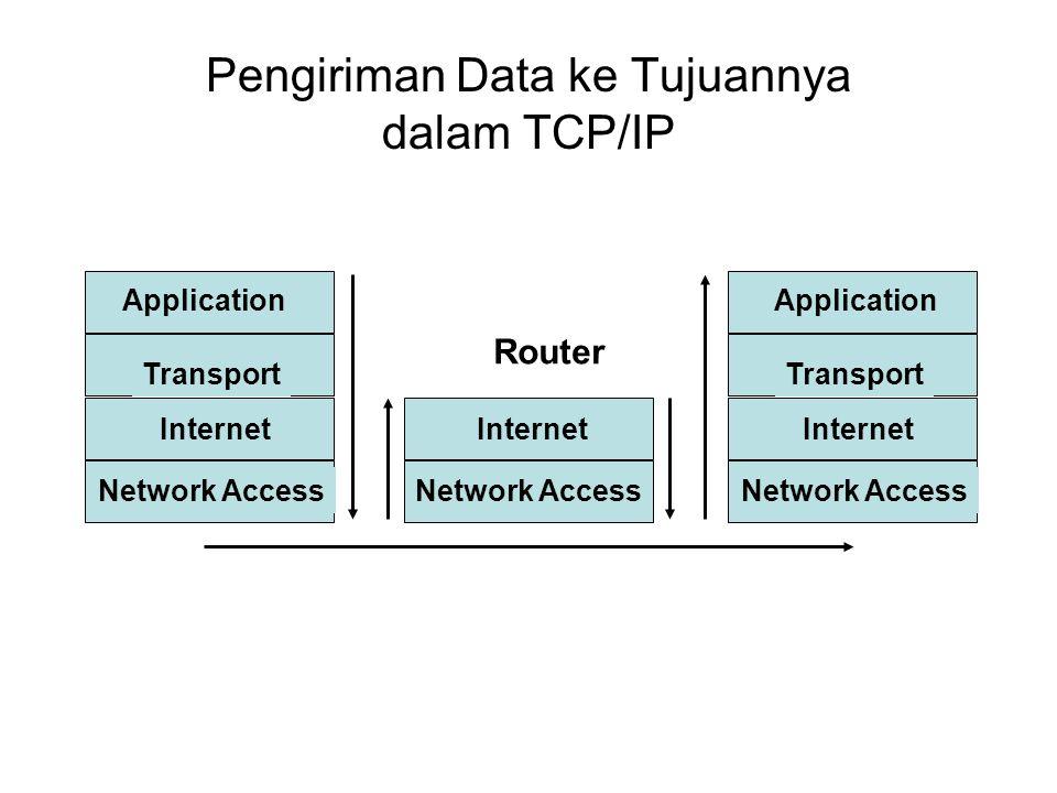 Pengiriman Data ke Tujuannya dalam TCP/IP