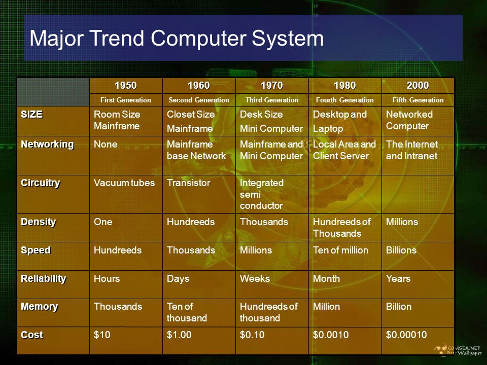 Major Trend Computer System