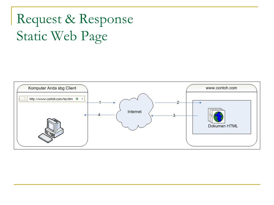 Request & Response Static Web Page