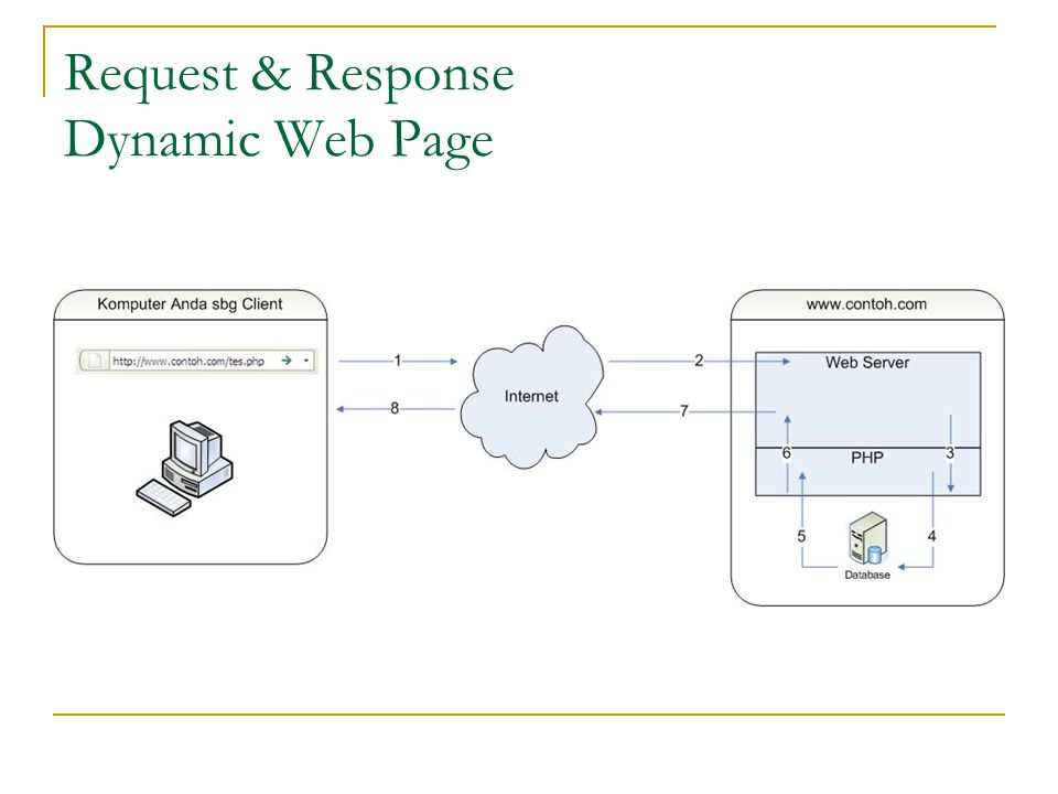 Request & Response Dynamic Web Page